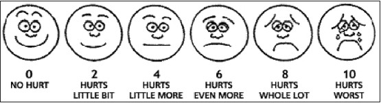 Challenges in pain assessment pain intensity scales kumar p tripathi